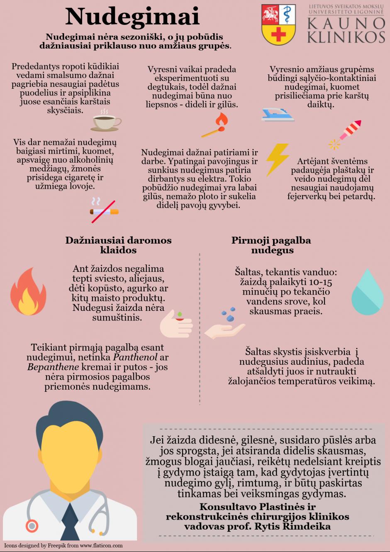 Nudegimai – gydymo sėkmę lemia greita reakcija ir medikų profesionalumas