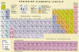 Keisis 19 cheminių elementų atominė masė